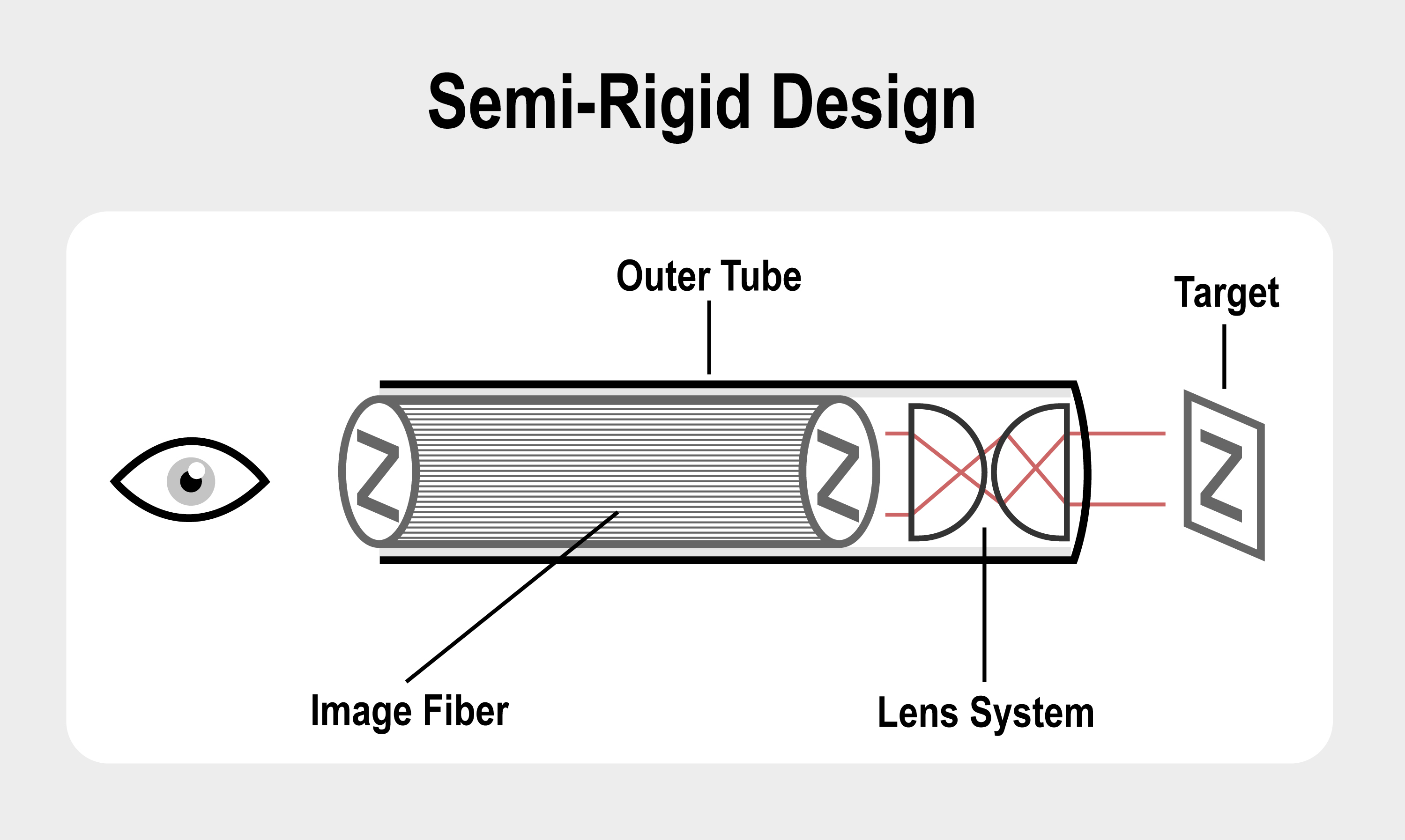 Semi Rigid Borescope