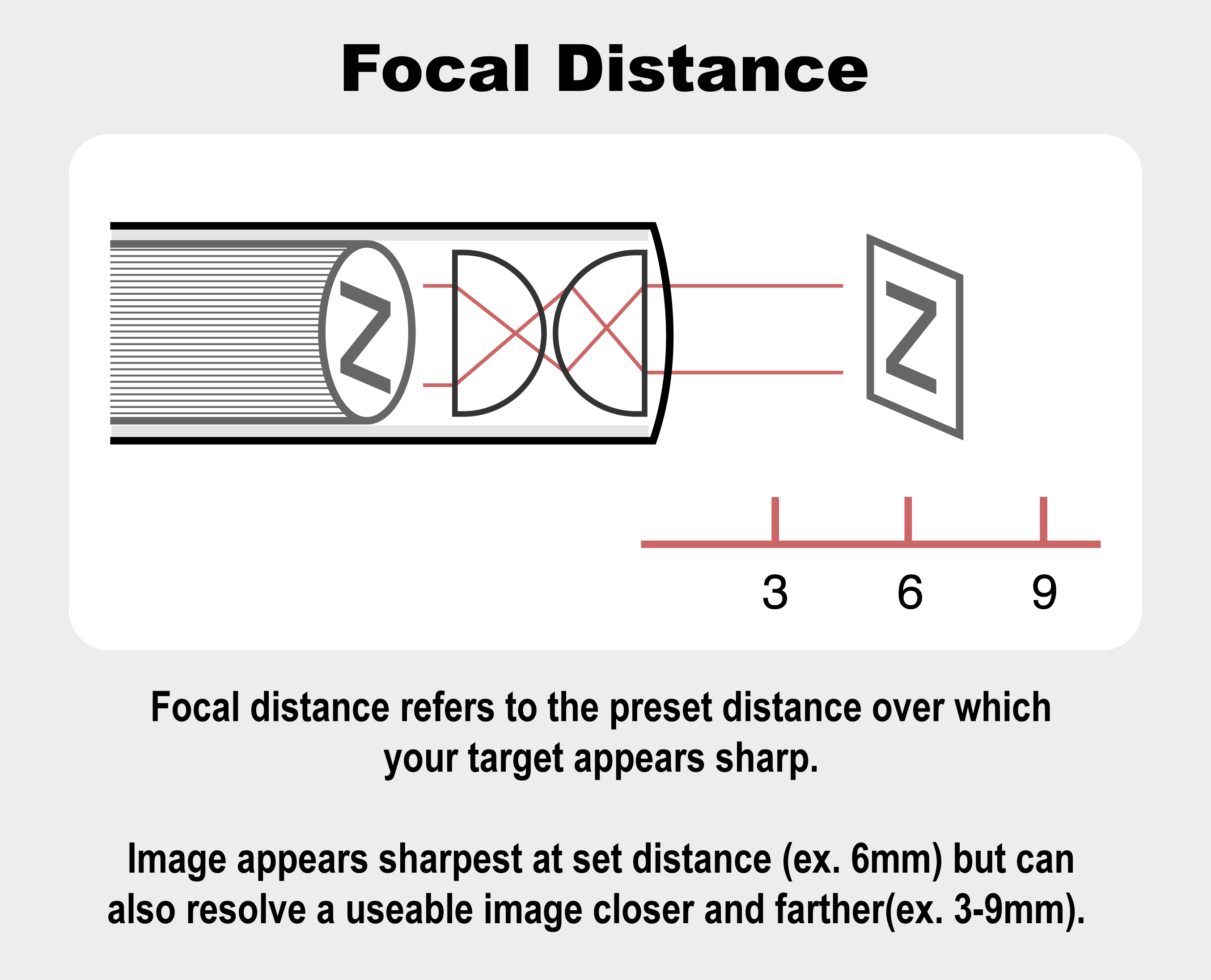 Borescope depth of field